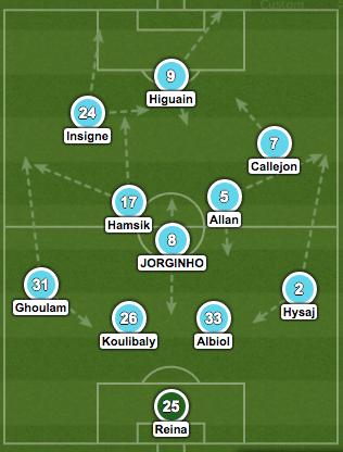 Napoli 4-3-3