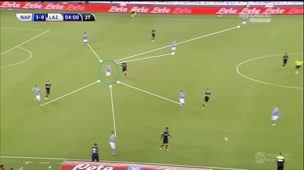 Perfectly positioned to use triangles with teammates ahead of right side attack
