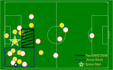 counter-attack-phase-1-zonal-block